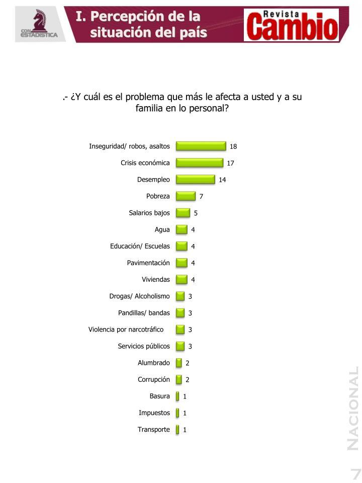 I. Percepción de la situación del país