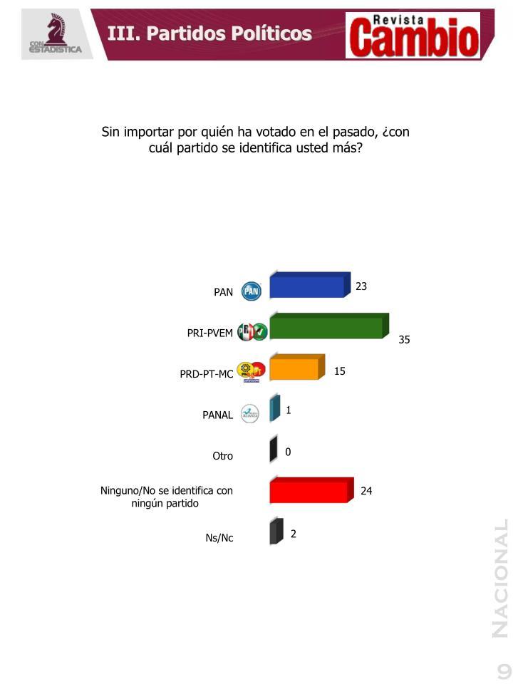 III. Partidos Políticos