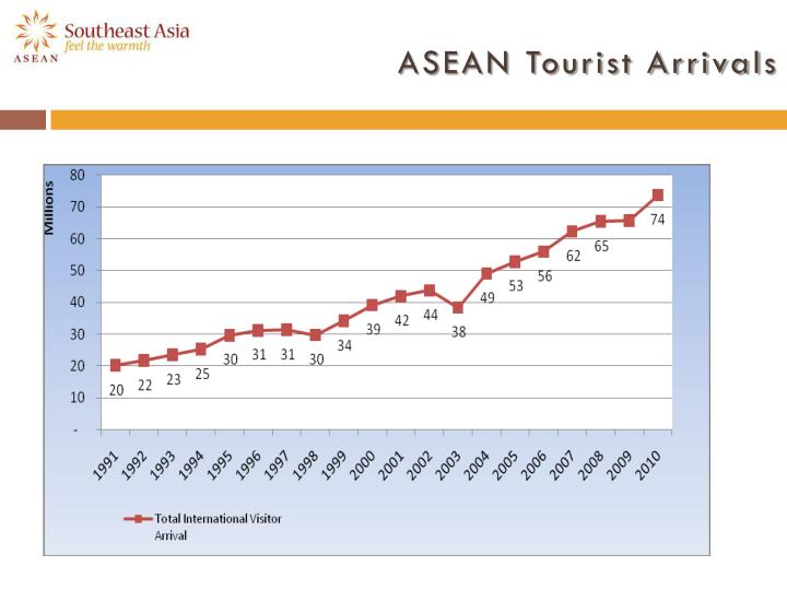 ASEAN Tourist Arrival