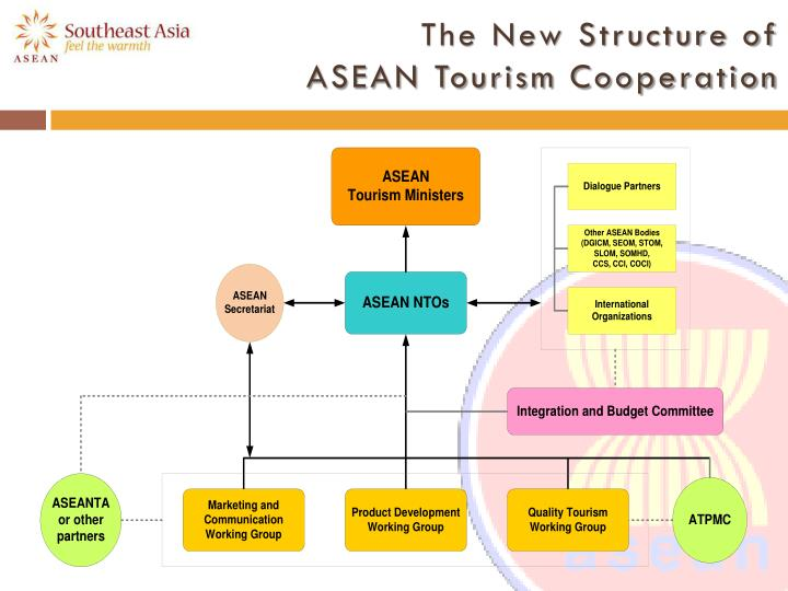 The New Structure of