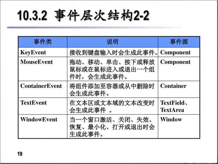 10.3.2  事件层次结构2-2