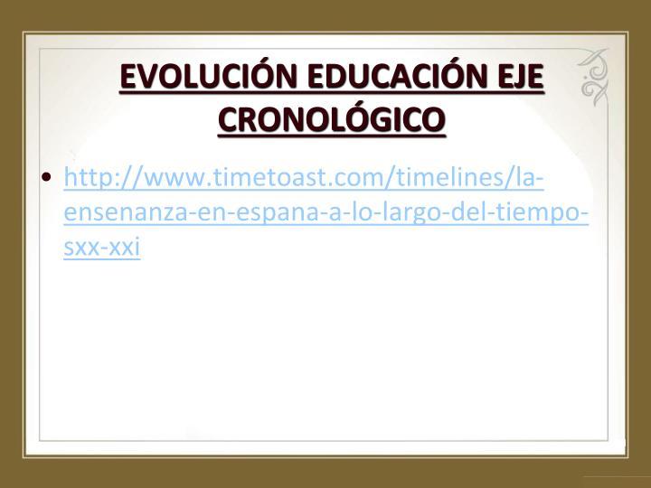 EVOLUCIÓN EDUCACIÓN EJE CRONOLÓGICO
