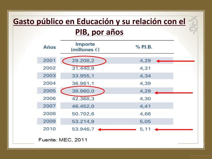 Gasto público en Educación y su relación con el PIB, por años