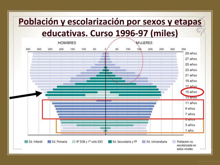 Población y escolarización por sexos y etapas educativas. Curso 1996-97 (miles)