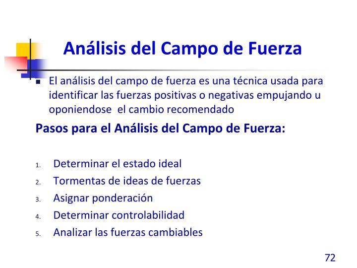 Análisis del Campo de Fuerza