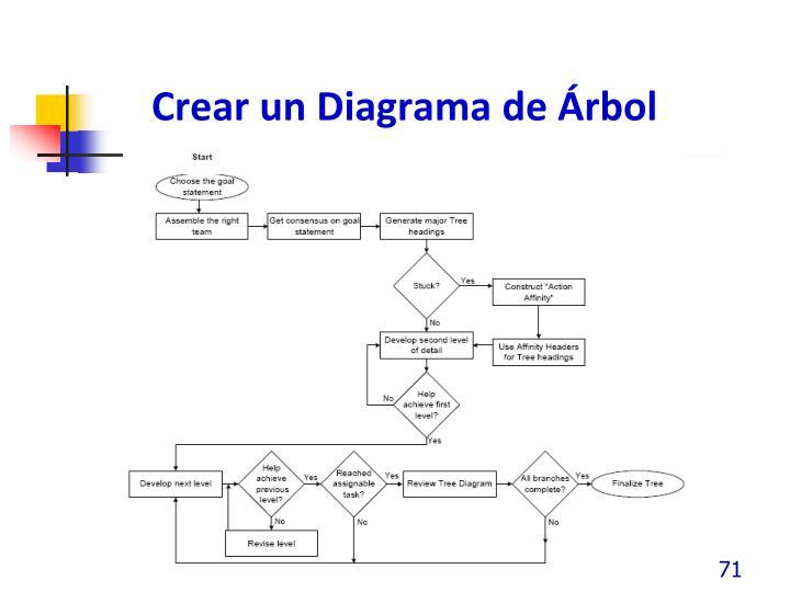 Crear un Diagrama de Árbol