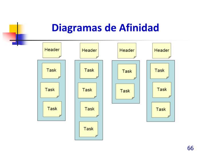 Diagramas de Afinidad