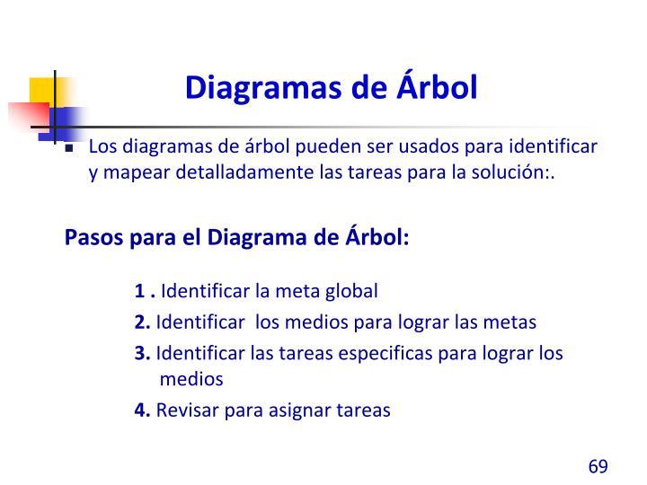 Diagramas de Árbol