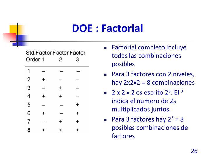 DOE : Factorial