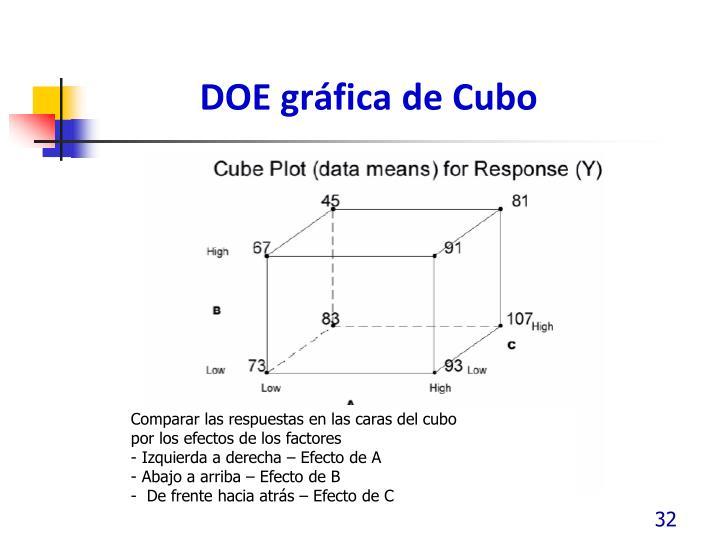 DOE gráfica de Cubo