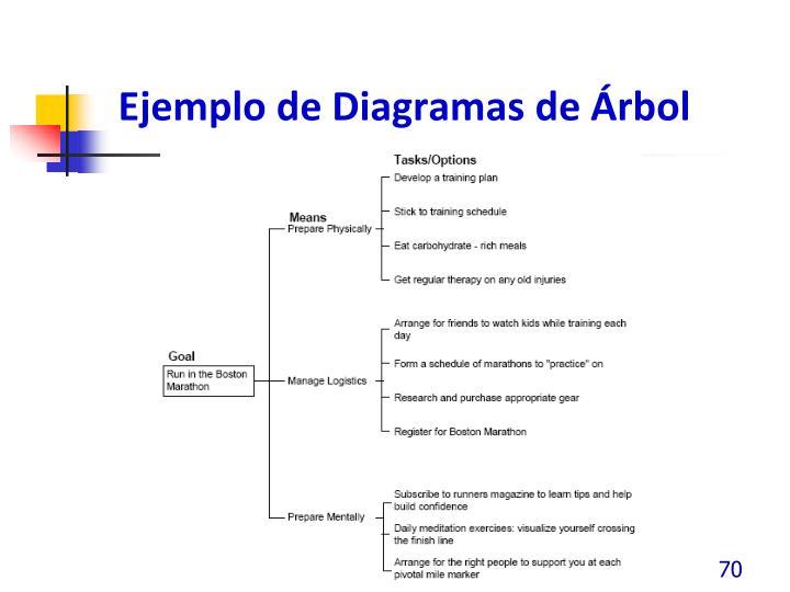 Ejemplo de Diagramas de Árbol