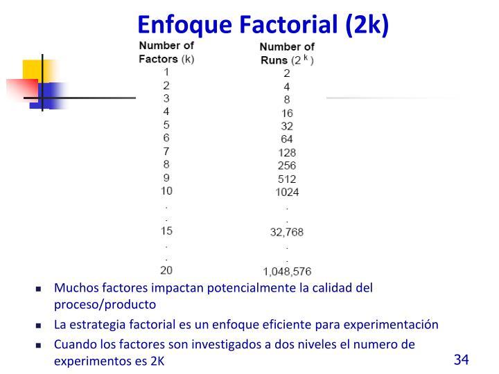 Enfoque Factorial (2k)
