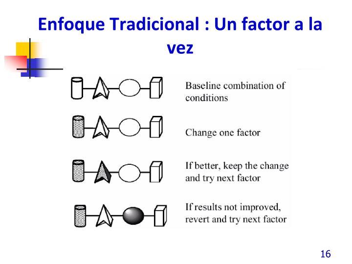 Enfoque Tradicional : Un factor a la vez