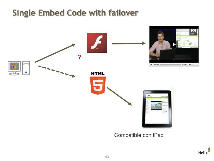 Single Embed Code with failover