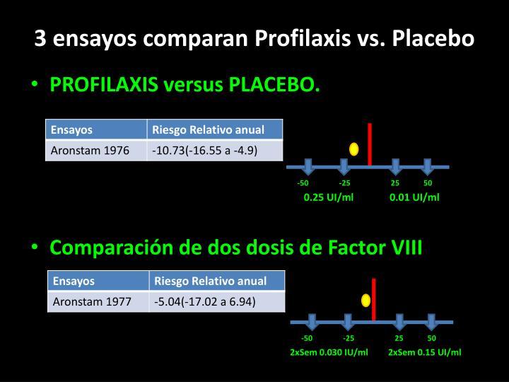 3 ensayos comparan Profilaxis vs. Placebo