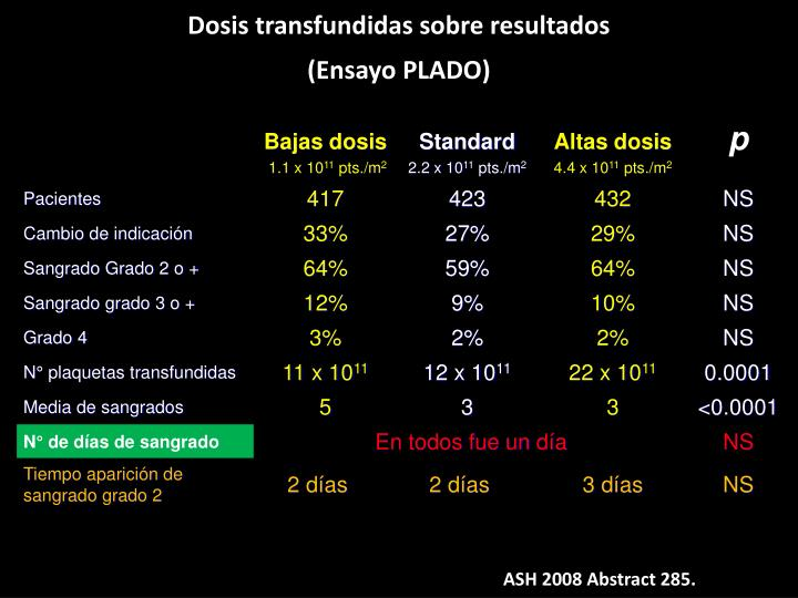 Dosis transfundidas sobre resultados