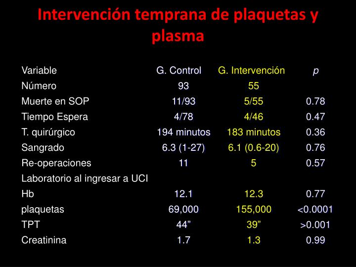 Intervención temprana de plaquetas y plasma