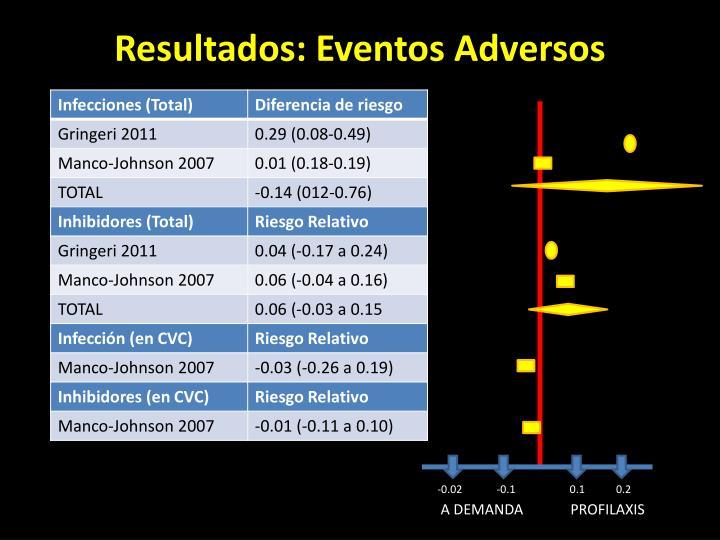 Resultados: Eventos Adversos