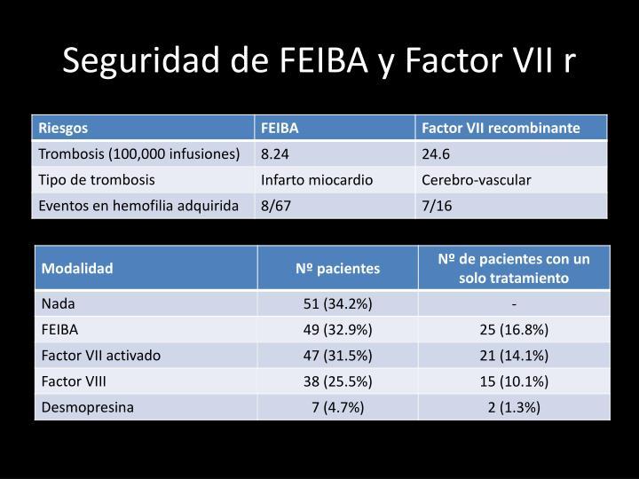 Seguridad de FEIBA y Factor VII r