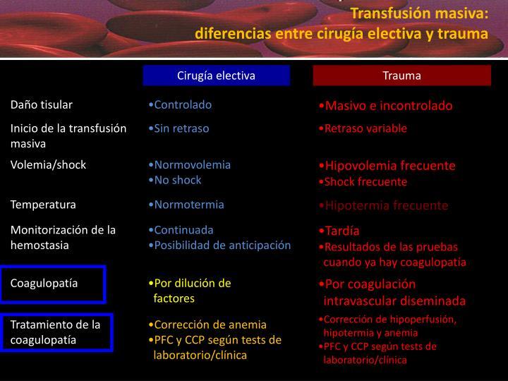 Transfusión masiva: