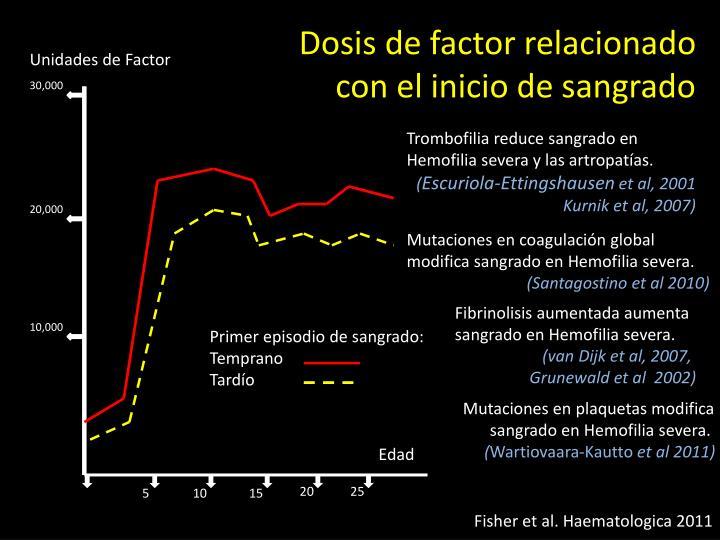 Dosis de factor relacionado