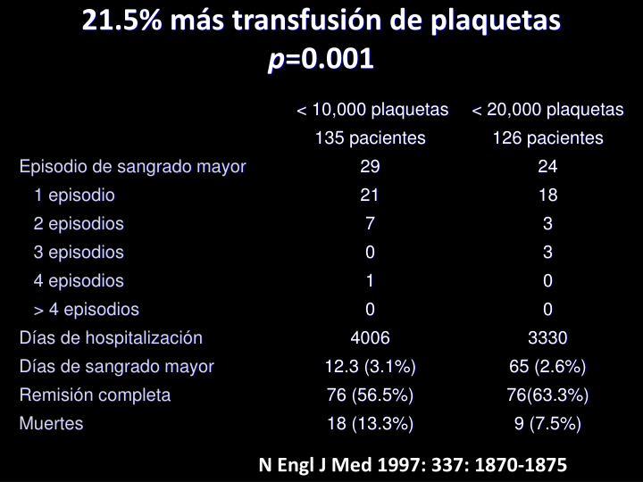 21.5% más transfusión de plaquetas