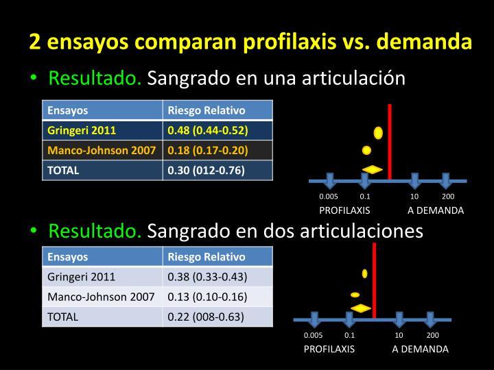 2 ensayos comparan profilaxis vs. demanda