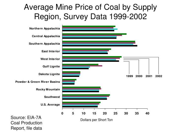 Average Mine Price of Coal by Supply Region, Survey Data 1999-2002