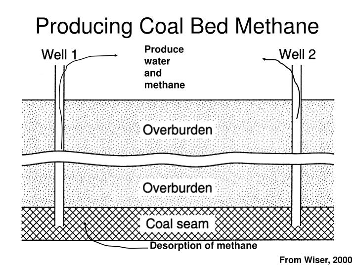 Produce water and methane