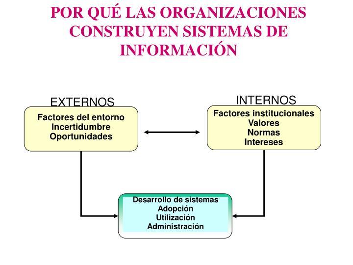 POR QUÉ LAS ORGANIZACIONES CONSTRUYEN SISTEMAS DE INFORMACIÓN