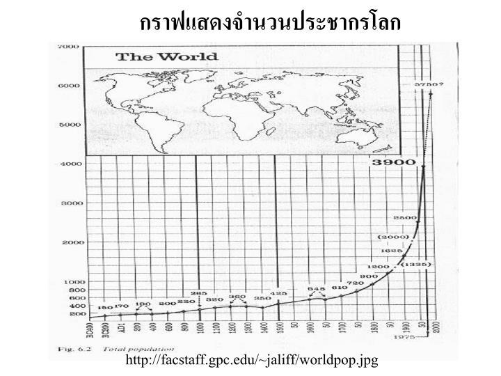 กราฟแสดงจำนวนประชากรโลก