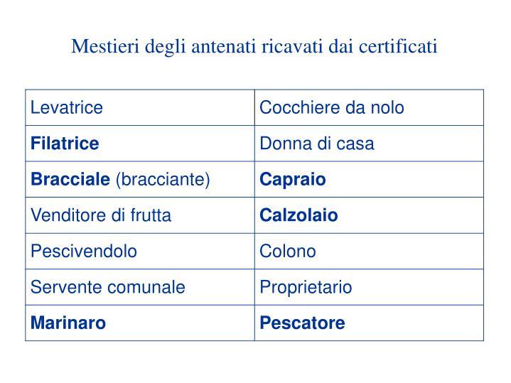Mestieri degli antenati ricavati dai certificati