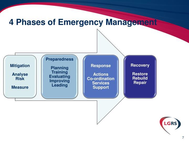 4 Phases of Emergency Management