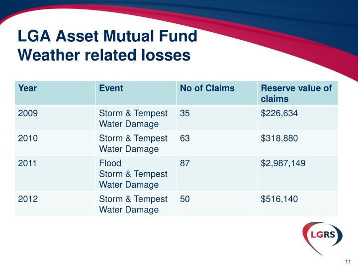 LGA Asset Mutual Fund