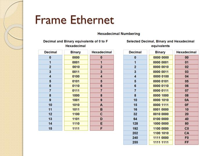 Frame Ethernet
