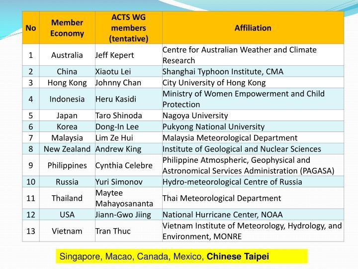 Singapore, Macao, Canada, Mexico,
