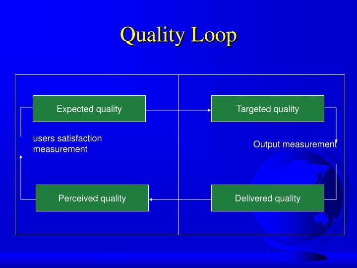 Quality Loop