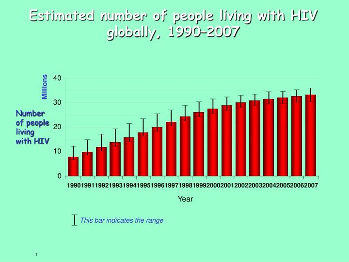 Estimated number of people living with HIV globally, 1990–2007