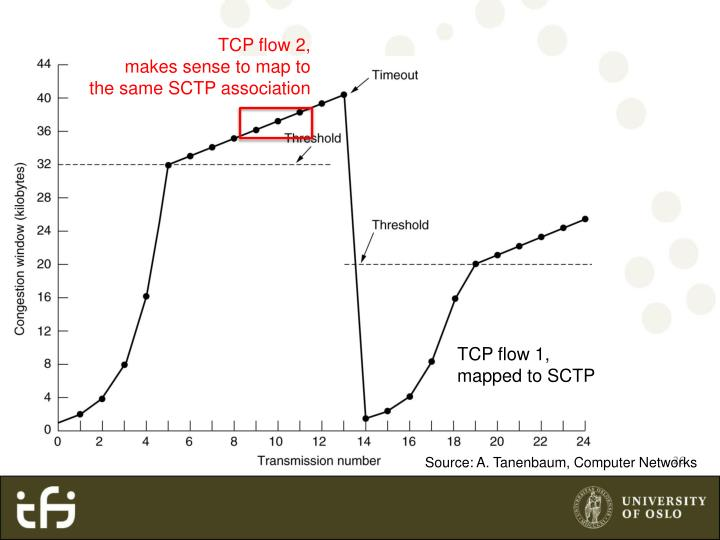 TCP flow 2,