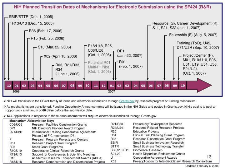 NIH Planned Transition Dates of Mechanisms for Electronic Submission using the SF424 (R&R)