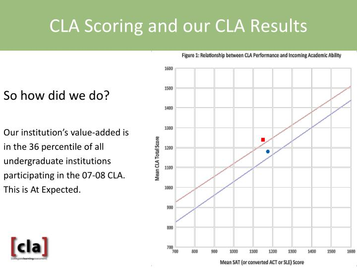 CLA Scoring and our CLA Results