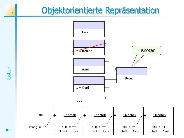 Objektorientierte Repräsentation
