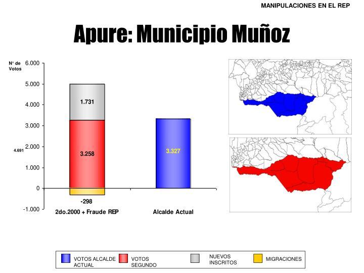 N° de Votos