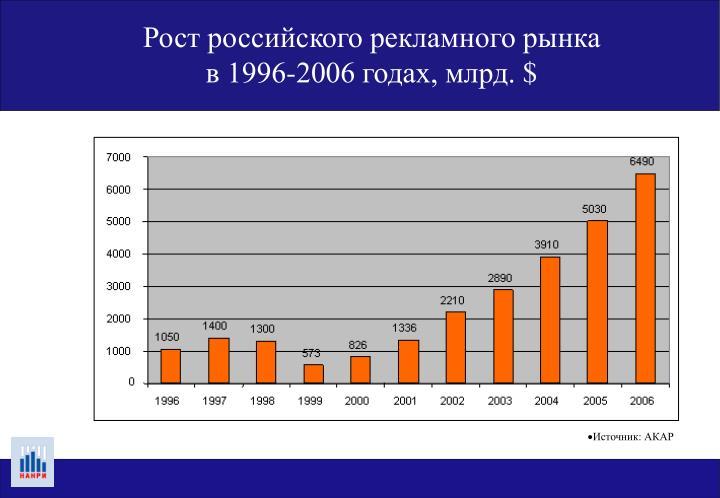 Рост российского рекламного рынка