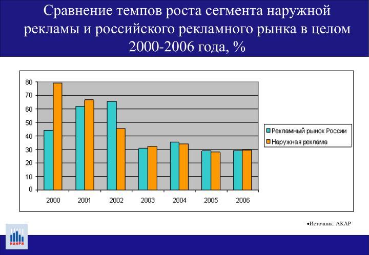 Сравнение темпов роста сегмента наружной рекламы и российского рекламного рынка в целом 2000-2006 года, %