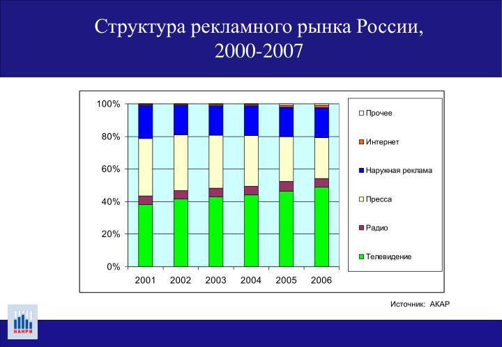 Структура рекламного рынка России,
