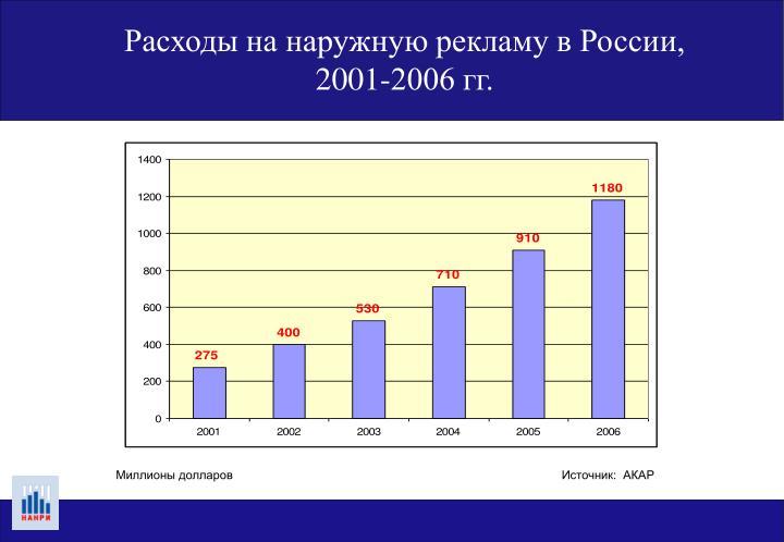 Расходы на наружную рекламу в России,