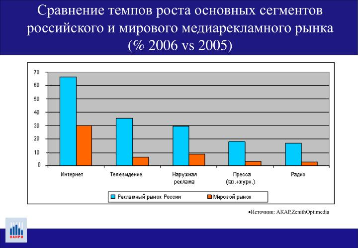 Сравнение темпов роста основных сегментов российского и мирового медиарекламного рынка (% 2006 vs 2005)