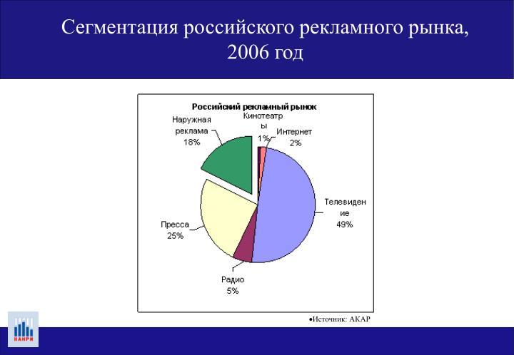 Сегментация российского рекламного рынка, 2006 год