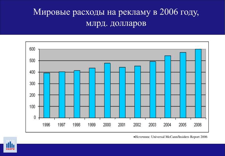 Мировые расходы на рекламу в 2006 году,